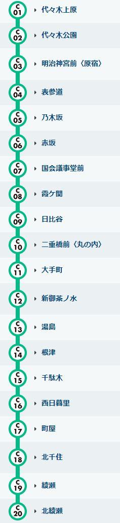 千代田線 路線図