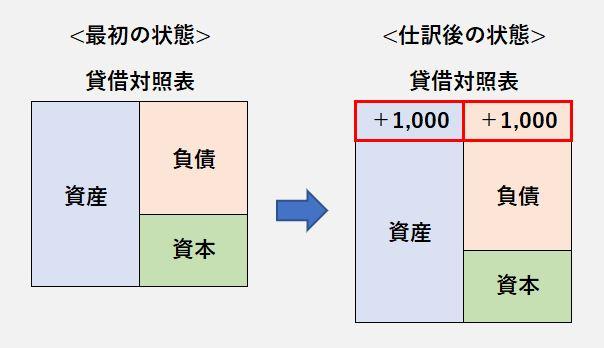 貸借対照表1