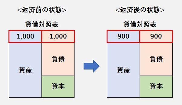 貸借対照表2