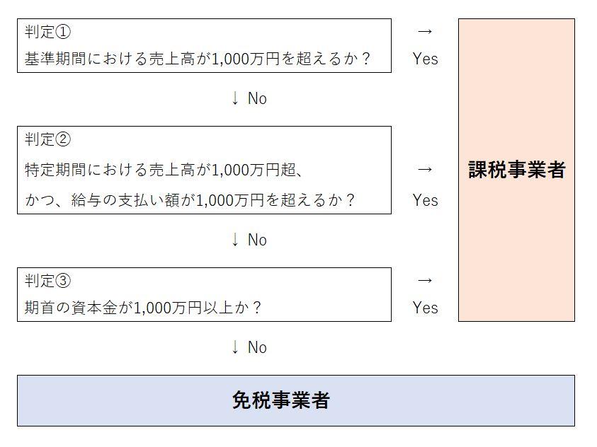 課税事業者判定フローチャート簡易版