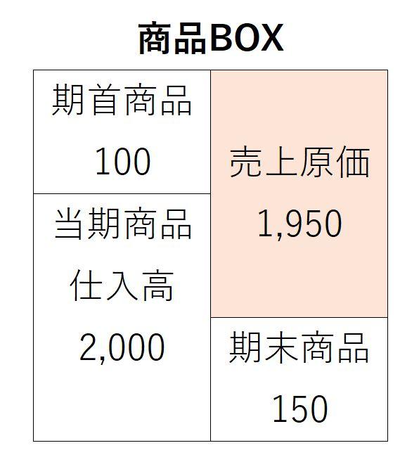 商品ボックス