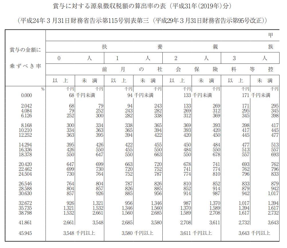 賞与に対する源泉徴収税額の算出率の表